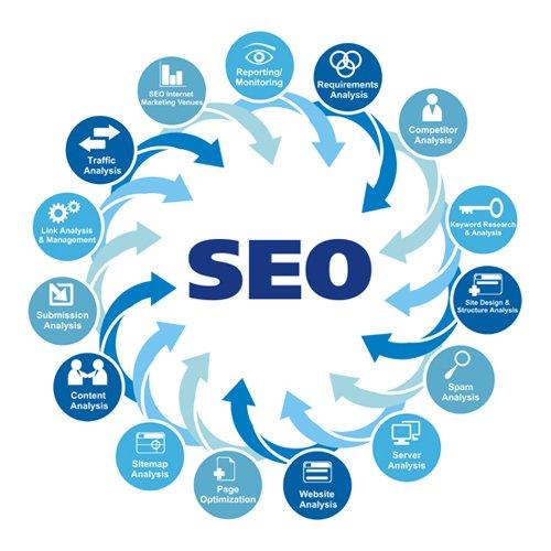 如何正确地运用搜索引擎优化(SEO)