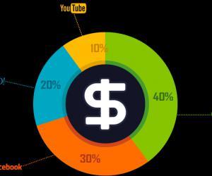《品牌秘笈》第十二章 广告策划财经篇:广告预算