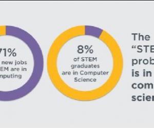 除了编程,中小学计算机科学教育应该学什么?