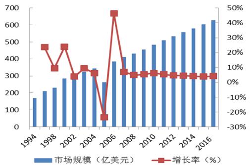 2017年中国宠物行业潜在发展空间分析