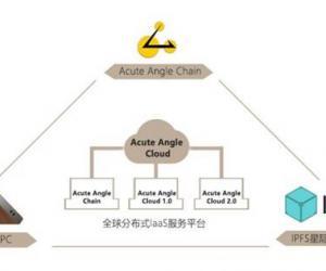 四个知识点带你认识完整的Acute Angle Cloud(锐角云)项目