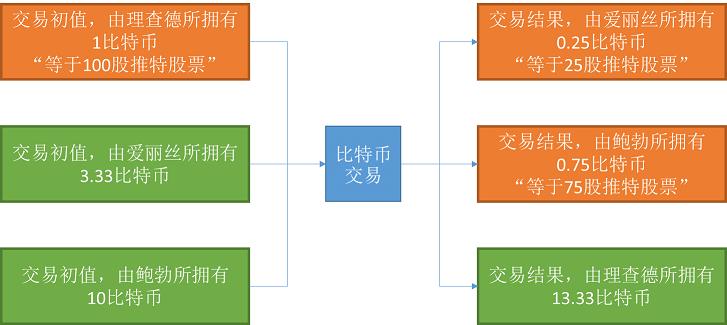 公有链VS私有链配图1.png