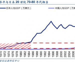 中国消费升级的新趋势与结构分化
