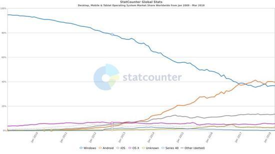 蓝色是微软 Windows 在操作系统中的市场份额变化图。图/Statcounter