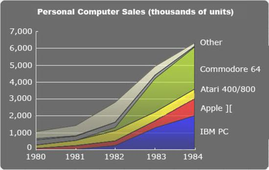 "PC 出货量,1982 年之后,大量 IBM PC 克隆机出现使 PC 市场份额大增。纵坐标单位为""千台""。图/Ars"