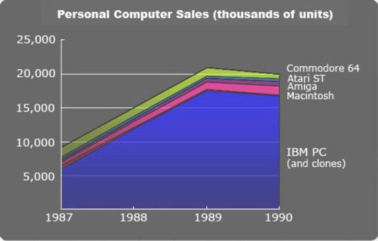1987-1990 年代的 PC 市场份额。1990 年代 IBM PC 市占率近 90%。这也让微软和英特尔赚得盆满钵满。图/Ars