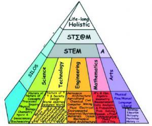 美国STEAM教育的框架、特点及启示