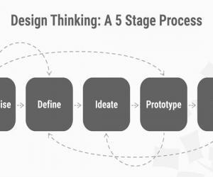 设计思维过程中的5个阶段