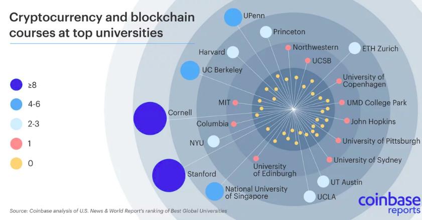 全球大学Top 10,有十所都在研究区块链