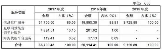主营业务收入按服务类别分析图片来源@什么值得买2018年招股书