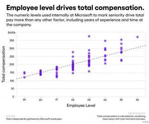400名微软员工曝光薪资