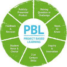 有一种学习方式叫PBL(Project Based Learning)