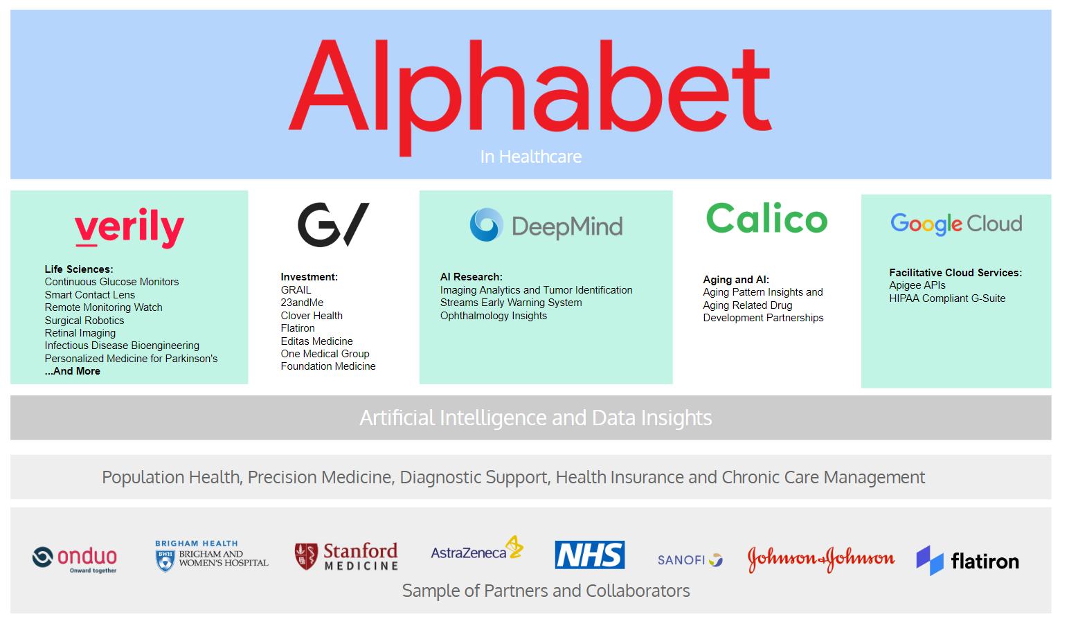 谷歌人工智能重塑医疗业 用户数据面临隐私挑战