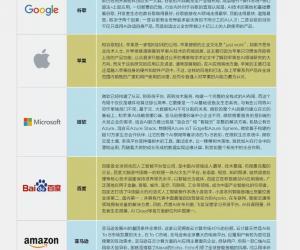 《哈佛商业评论》2019人工智能专项调研报告