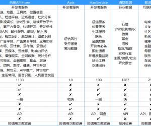常见的七款API聚合平台对比和详细介绍