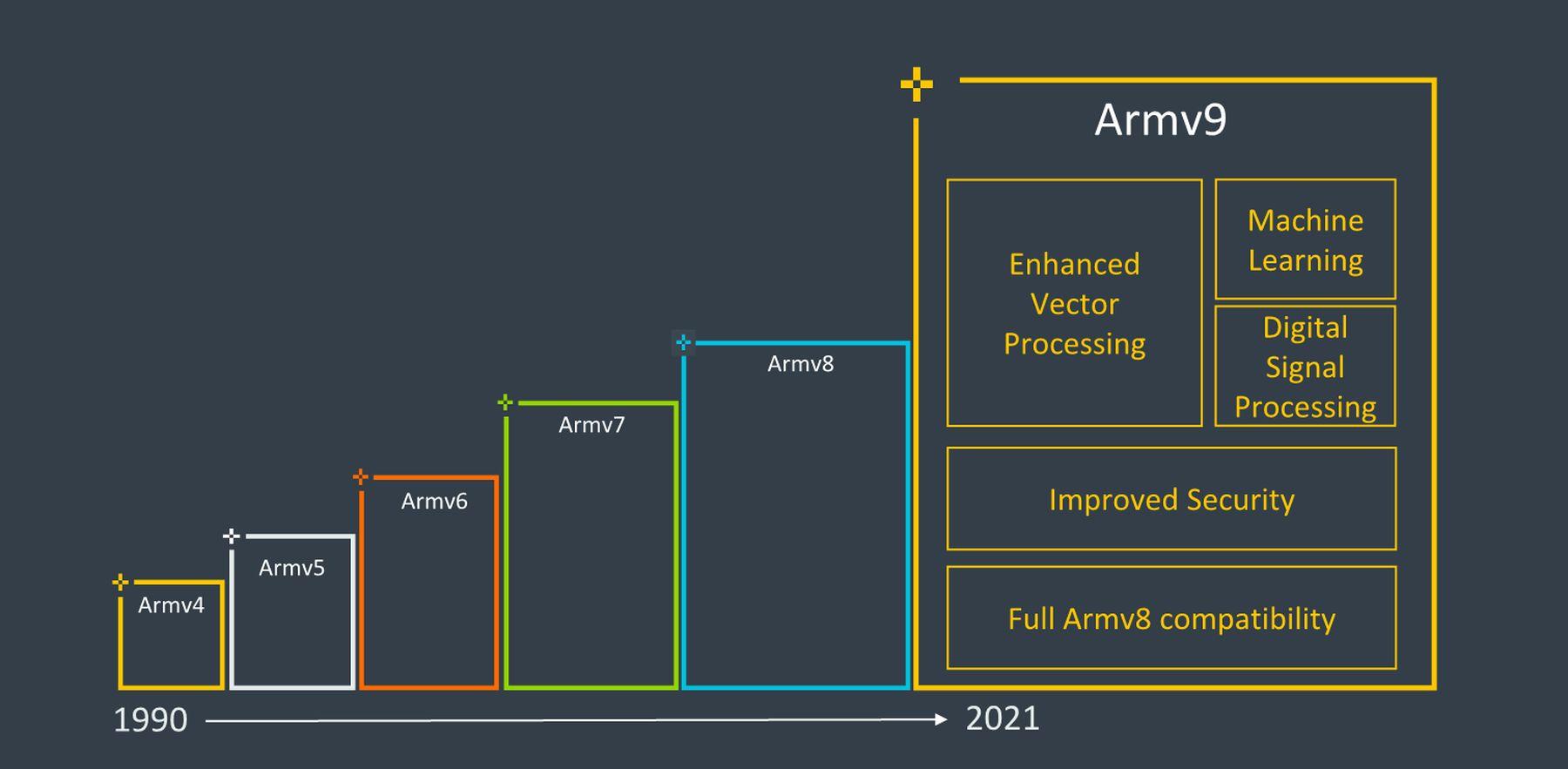 Arm推出v9架构:面向人工智能、安全和专用计算的未来